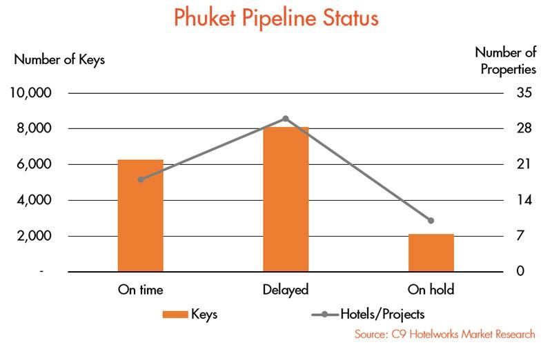 Phuket Hotels Fight Survival - 002